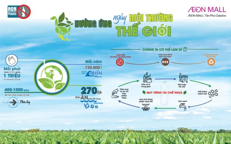 AEON MALL TAN PHU CELADON ENVIRONMENT DAY – LET'S JOIN WITH US!